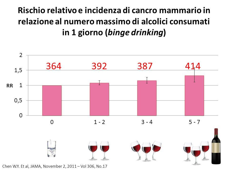 Rischio relativo e incidenza di cancro mammario in relazione al numero massimo di alcolici consumati in 1 giorno (binge drinking) Chen W.Y. Et al, JAM