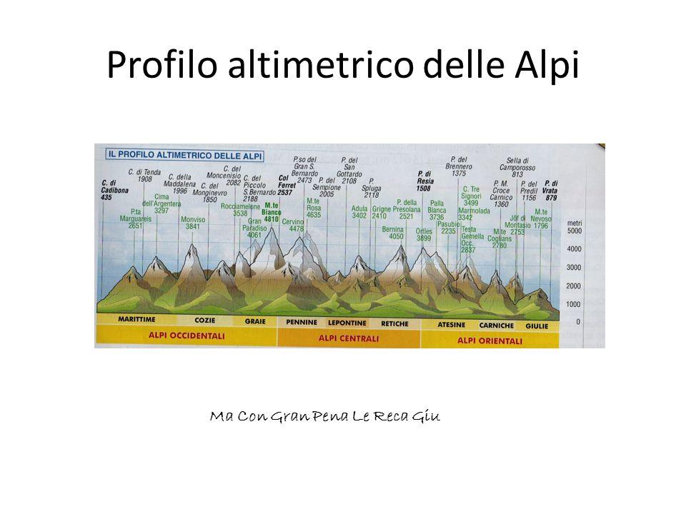 Profilo altimetrico delle Alpi Ma Con Gran Pena Le Reca Giu