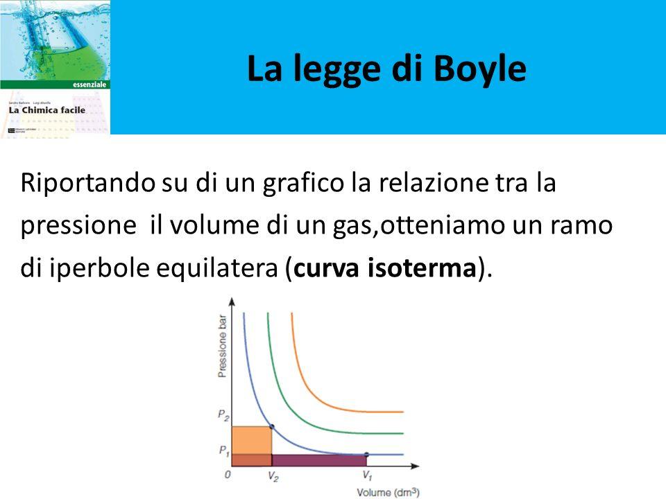 La legge di Boyle Riportando su di un grafico la relazione tra la pressione il volume di un gas,otteniamo un ramo di iperbole equilatera (curva isoter