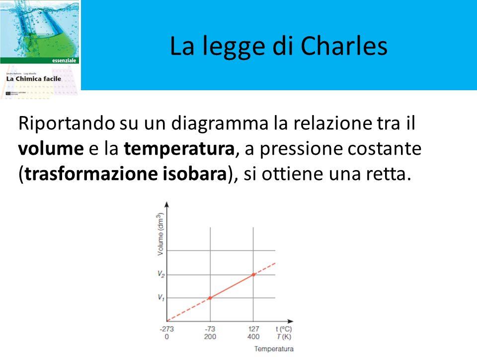 La legge di Charles Riportando su un diagramma la relazione tra il volume e la temperatura, a pressione costante (trasformazione isobara), si ottiene