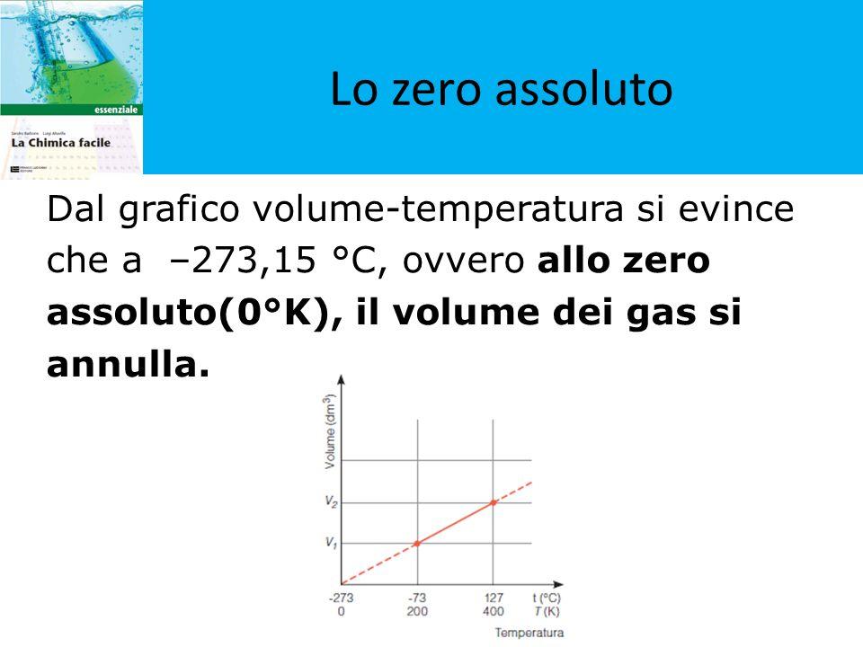 Lo zero assoluto Dal grafico volume-temperatura si evince che a –273,15 °C, ovvero allo zero assoluto(0°K), il volume dei gas si annulla.