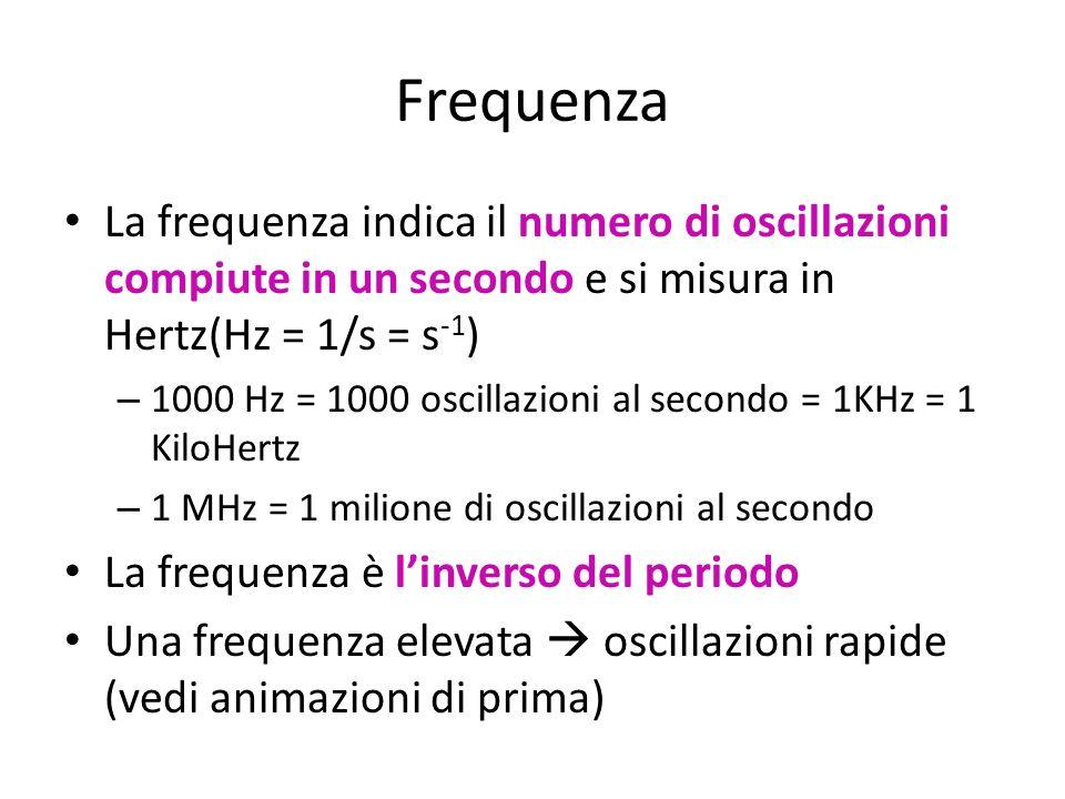 Frequenza La frequenza indica il numero di oscillazioni compiute in un secondo e si misura in Hertz(Hz = 1/s = s -1 ) – 1000 Hz = 1000 oscillazioni al