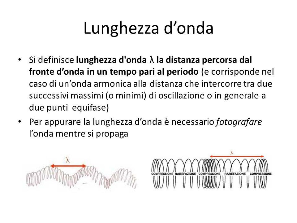 Lunghezza donda Si definisce lunghezza d'onda λ la distanza percorsa dal fronte donda in un tempo pari al periodo (e corrisponde nel caso di unonda ar