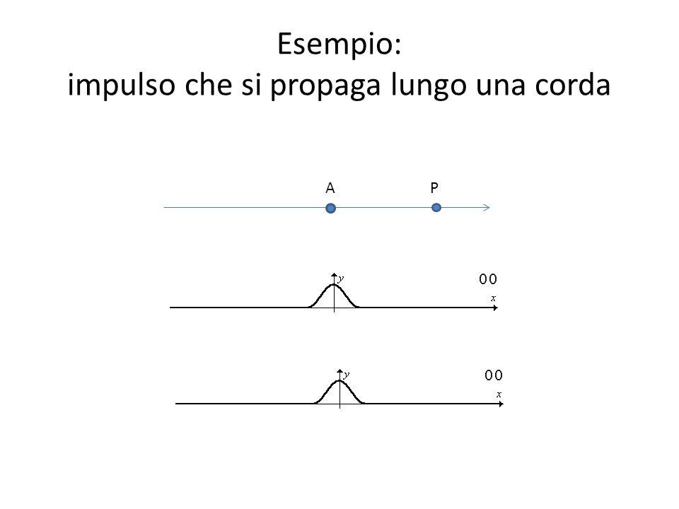 Esempio: impulso che si propaga lungo una corda AP