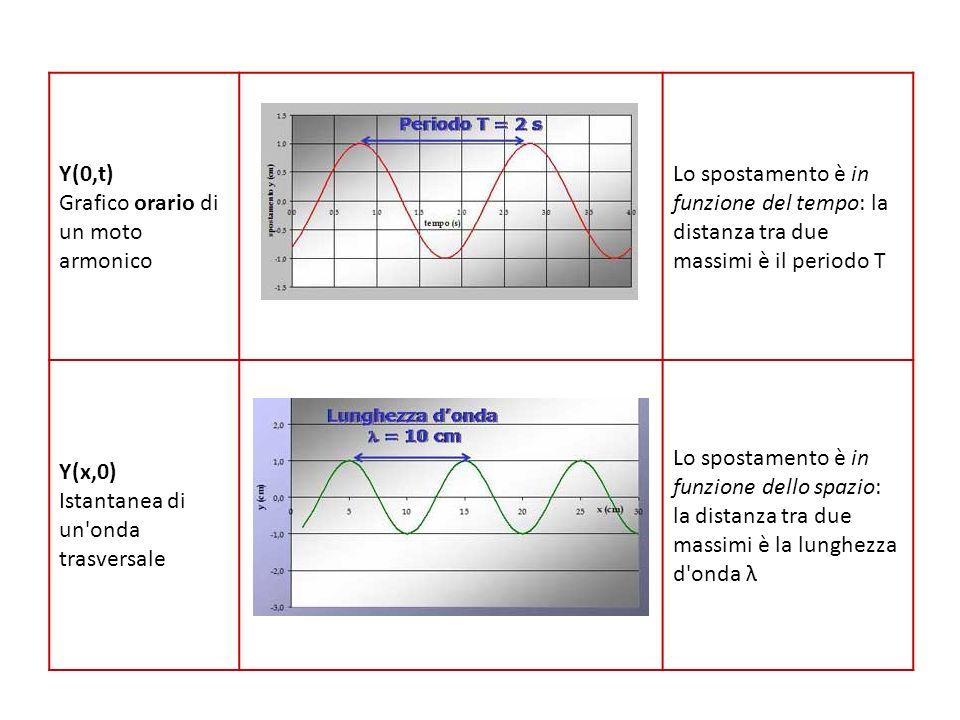 Y(0,t) Grafico orario di un moto armonico Lo spostamento è in funzione del tempo: la distanza tra due massimi è il periodo T Y(x,0) Istantanea di un'o