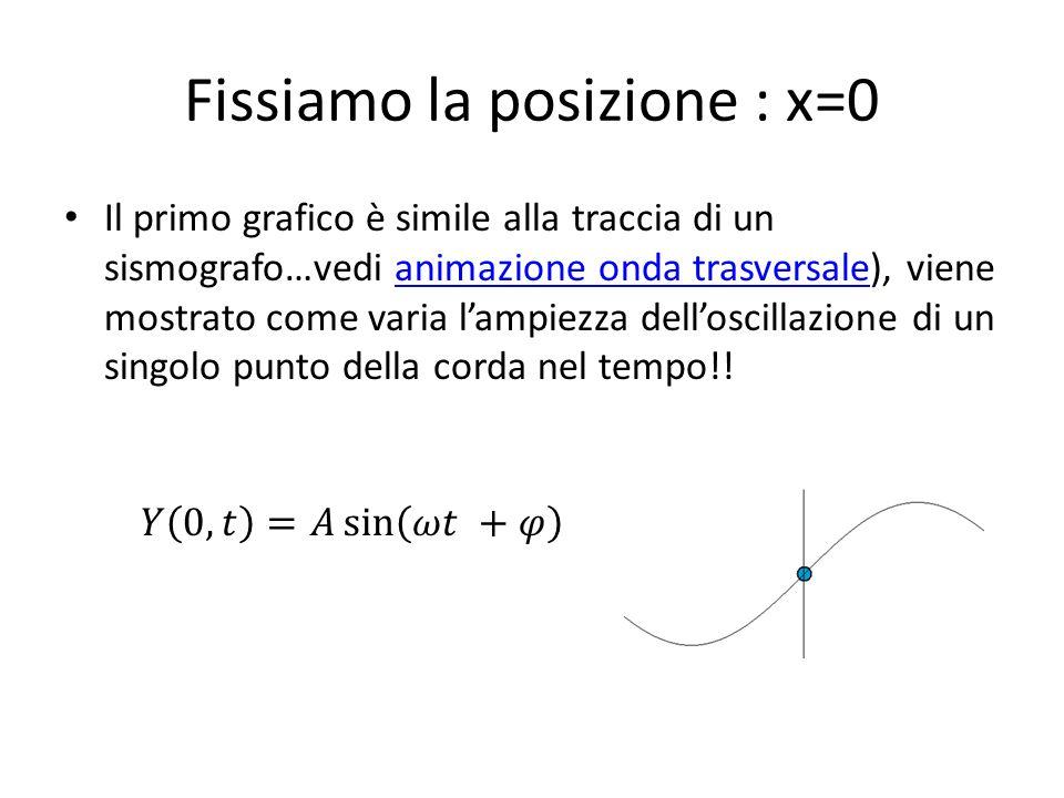 Fissiamo la posizione : x=0 Il primo grafico è simile alla traccia di un sismografo…vedi animazione onda trasversale), viene mostrato come varia lampi