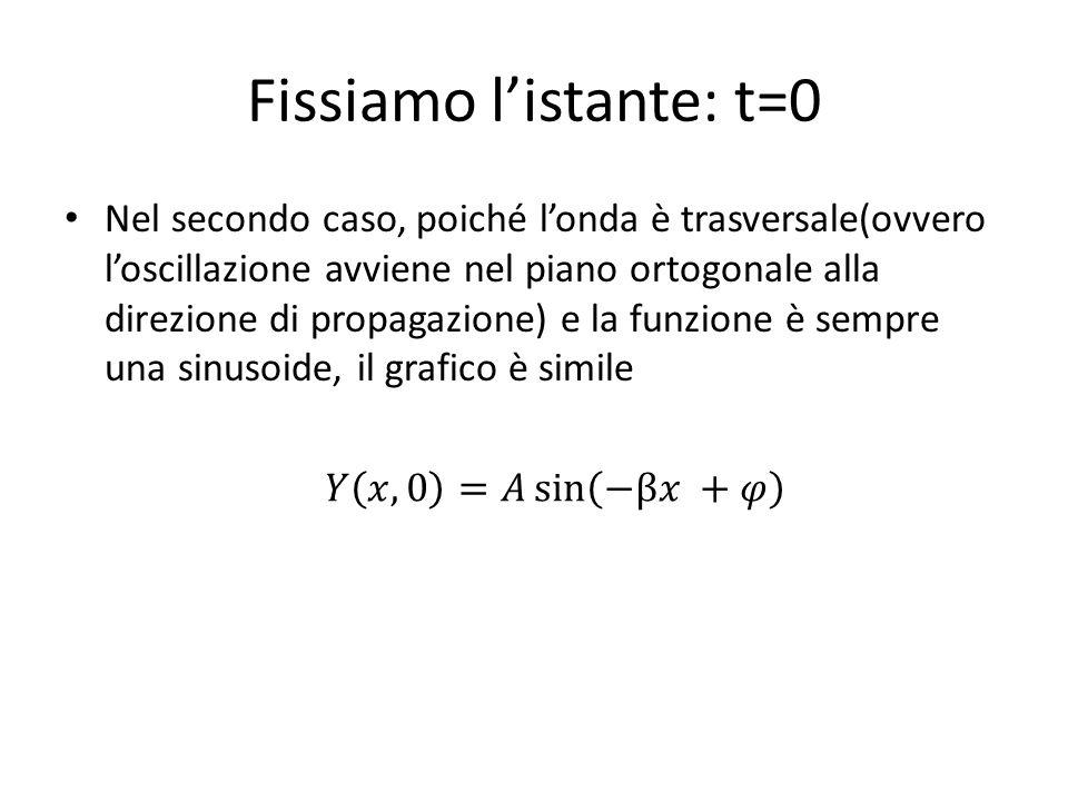 Fissiamo listante: t=0 Nel secondo caso, poiché londa è trasversale(ovvero loscillazione avviene nel piano ortogonale alla direzione di propagazione)