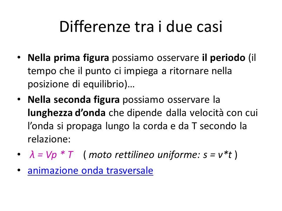 Differenze tra i due casi Nella prima figura possiamo osservare il periodo (il tempo che il punto ci impiega a ritornare nella posizione di equilibrio