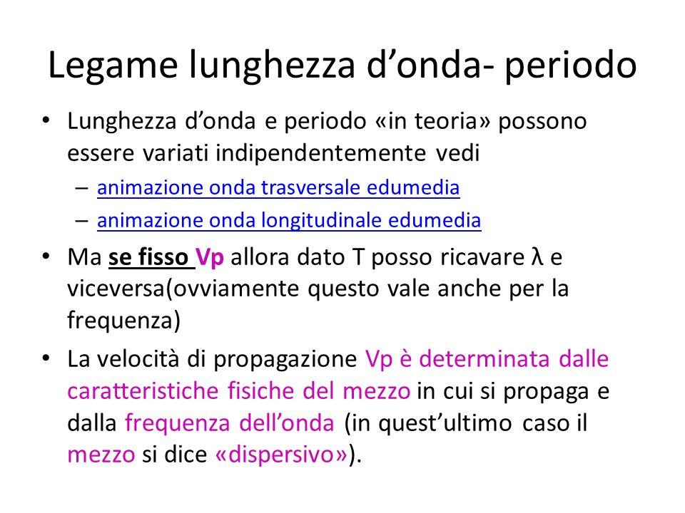Legame lunghezza donda- periodo Lunghezza donda e periodo «in teoria» possono essere variati indipendentemente vedi – animazione onda trasversale edum