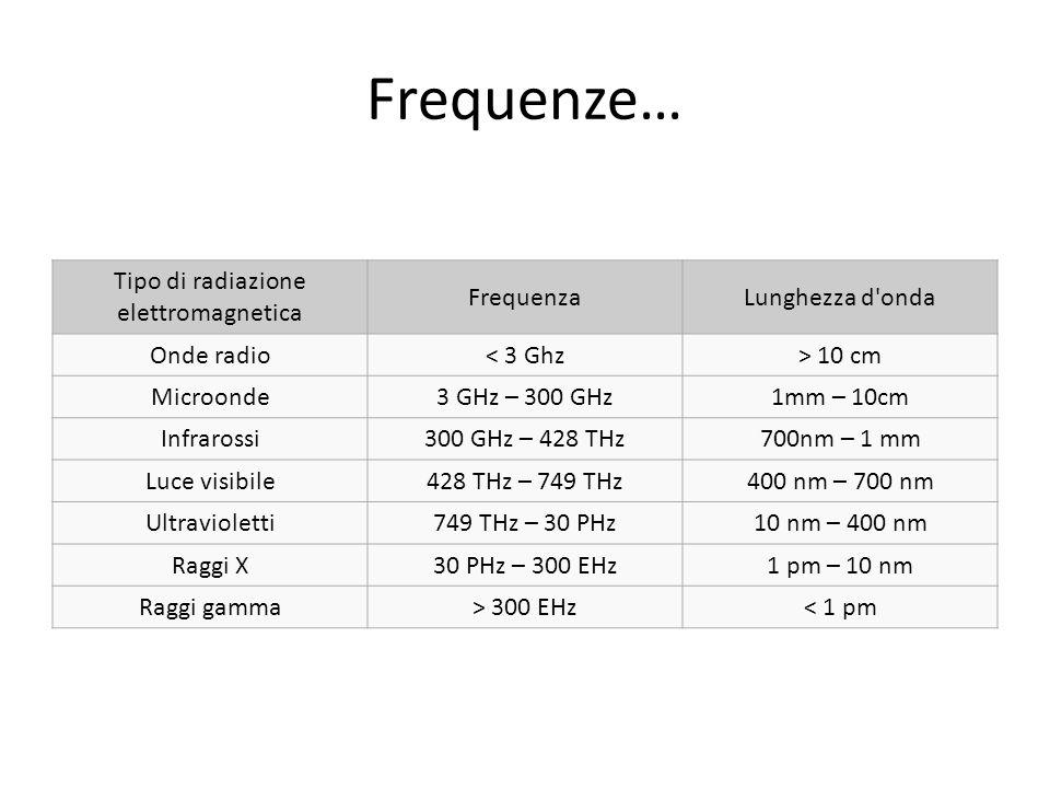 Frequenze… Tipo di radiazione elettromagnetica FrequenzaLunghezza d'onda Onde radio< 3 Ghz> 10 cm Microonde3 GHz – 300 GHz1mm – 10cm Infrarossi300 GHz