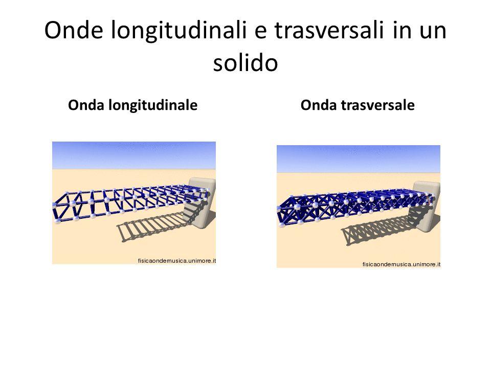Onde longitudinali e trasversali in un solido Onda longitudinaleOnda trasversale