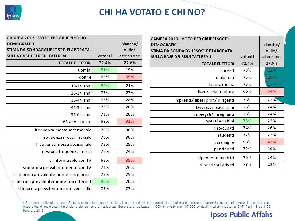 CHI HA VOTATO E CHI NO.