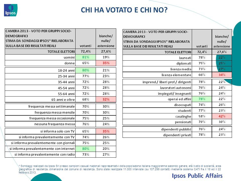 CHI HA VOTATO E CHI NO? * Sondaggi realizzati da Ipsos Srl presso campioni casuali nazionali rappresentativi della popolazione italiana maggiorenne se