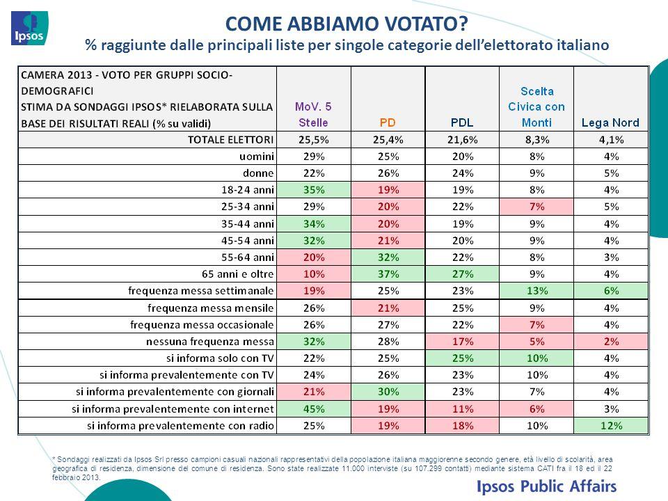 COME ABBIAMO VOTATO? % raggiunte dalle principali liste per singole categorie dellelettorato italiano * Sondaggi realizzati da Ipsos Srl presso campio