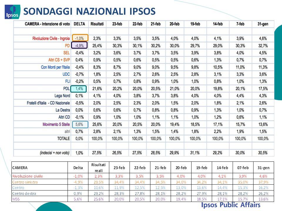 SONDAGGI NAZIONALI IPSOS