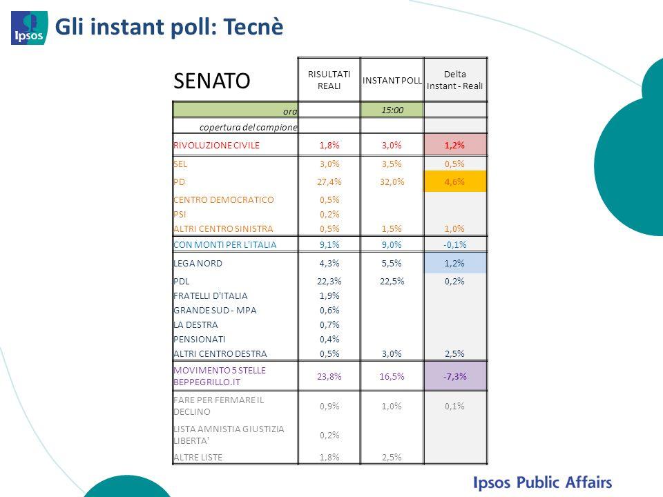 Gli instant poll: Tecnè SENATO RISULTATI REALI INSTANT POLL Delta Instant - Reali ora 15:00 copertura del campione RIVOLUZIONE CIVILE1,8%3,0%1,2% SEL3,0%3,5%0,5% PD27,4%32,0%4,6% CENTRO DEMOCRATICO0,5% PSI0,2% ALTRI CENTRO SINISTRA0,5%1,5%1,0% CON MONTI PER L ITALIA9,1%9,0%-0,1% LEGA NORD4,3%5,5%1,2% PDL22,3%22,5%0,2% FRATELLI D ITALIA1,9% GRANDE SUD - MPA0,6% LA DESTRA0,7% PENSIONATI0,4% ALTRI CENTRO DESTRA0,5%3,0%2,5% MOVIMENTO 5 STELLE BEPPEGRILLO.IT 23,8%16,5%-7,3% FARE PER FERMARE IL DECLINO 0,9%1,0%0,1% LISTA AMNISTIA GIUSTIZIA LIBERTA 0,2% ALTRE LISTE1,8%2,5%
