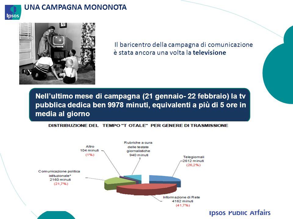 UNA CAMPAGNA MONONOTA Il baricentro della campagna di comunicazione è stata ancora una volta la televisione Nellultimo mese di campagna (21 gennaio- 22 febbraio) la tv pubblica dedica ben 9978 minuti, equivalenti a più di 5 ore in media al giorno