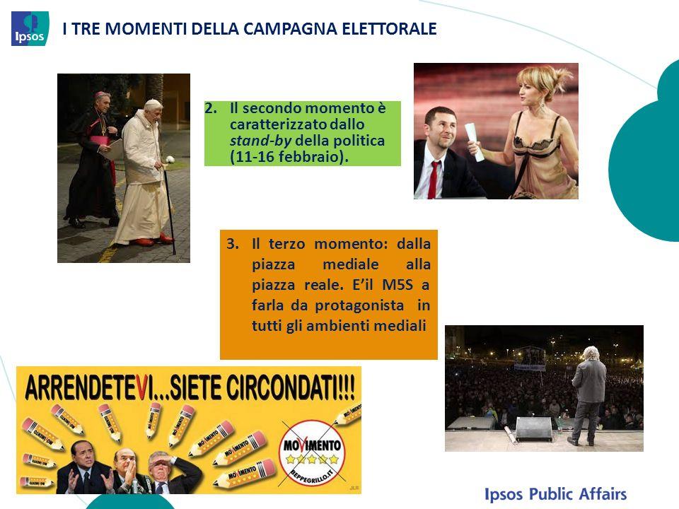 I TRE MOMENTI DELLA CAMPAGNA ELETTORALE 2.Il secondo momento è caratterizzato dallo stand-by della politica (11-16 febbraio).