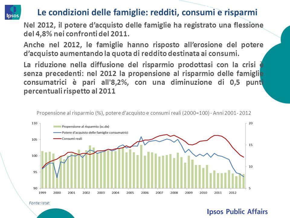 Nel 2012, il potere dacquisto delle famiglie ha registrato una flessione del 4,8% nei confronti del 2011. Anche nel 2012, le famiglie hanno risposto a