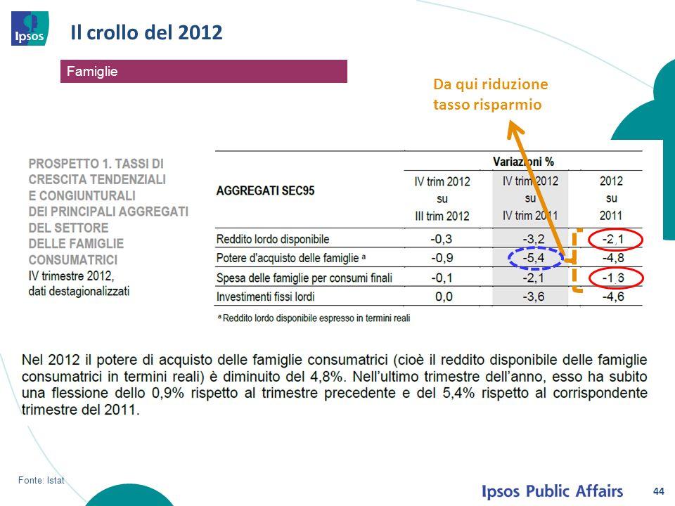 44 Il crollo del 2012 Fonte: Istat v v Da qui riduzione tasso risparmio Famiglie