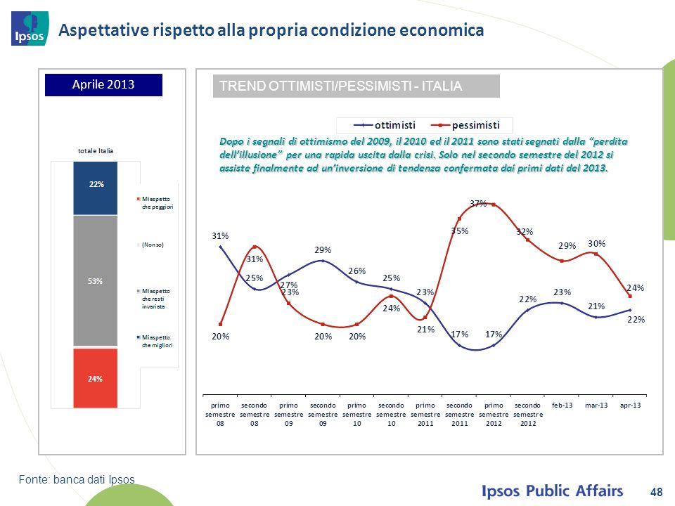 48 Aspettative rispetto alla propria condizione economica Aprile 2013 TREND OTTIMISTI/PESSIMISTI - ITALIA Fonte: banca dati Ipsos Dopo i segnali di ottimismo del 2009, il 2010 ed il 2011 sono stati segnati dalla perdita dellillusione per una rapida uscita dalla crisi.