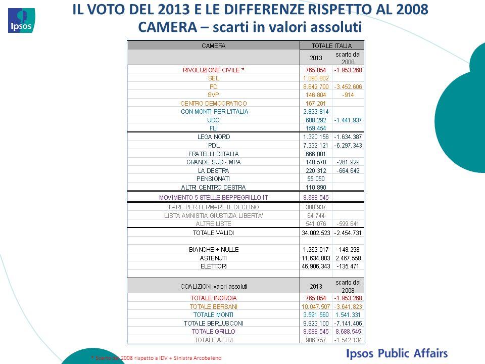 IL VOTO DEL 2013 E LE DIFFERENZE RISPETTO AL 2008 CAMERA – scarti in valori assoluti * Scarto dal 2008 rispetto a IDV + Sinistra Arcobaleno