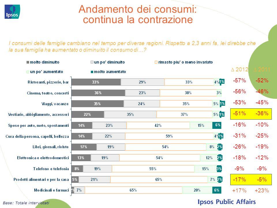 I consumi delle famiglie cambiano nel tempo per diverse ragioni. Rispetto a 2,3 anni fa, lei direbbe che la sua famiglia ha aumentato o diminuito il c