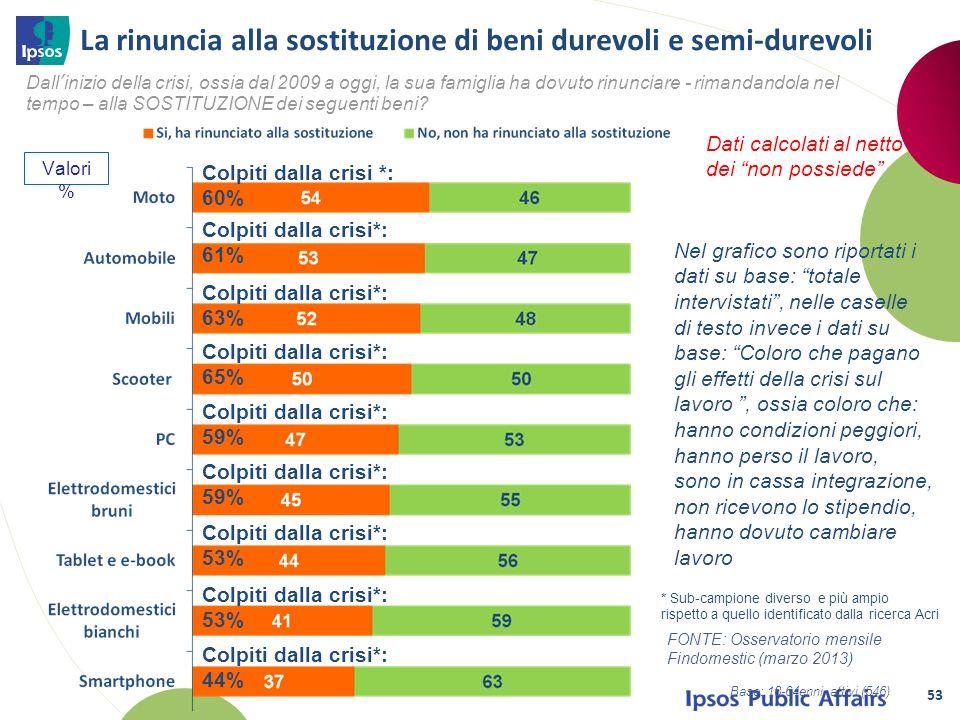 53 Valori % La rinuncia alla sostituzione di beni durevoli e semi-durevoli Dati calcolati al netto dei non possiede Colpiti dalla crisi*: 61% Colpiti