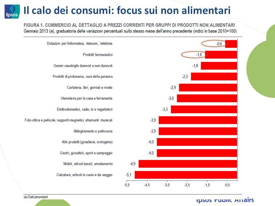 Il calo dei consumi: focus sui non alimentari