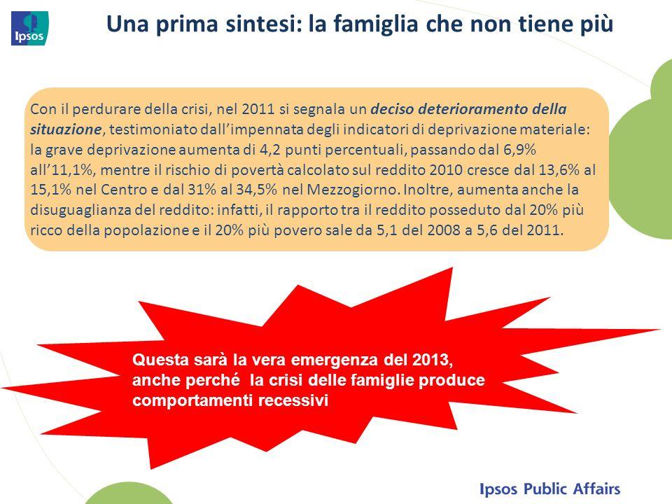 Una prima sintesi: la famiglia che non tiene più Con il perdurare della crisi, nel 2011 si segnala un deciso deterioramento della situazione, testimoniato dallimpennata degli indicatori di deprivazione materiale: la grave deprivazione aumenta di 4,2 punti percentuali, passando dal 6,9% all11,1%, mentre il rischio di povertà calcolato sul reddito 2010 cresce dal 13,6% al 15,1% nel Centro e dal 31% al 34,5% nel Mezzogiorno.
