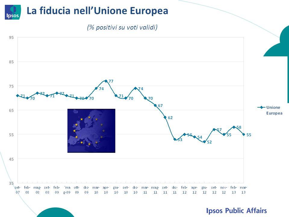 La fiducia nellUnione Europea (% positivi su voti validi)