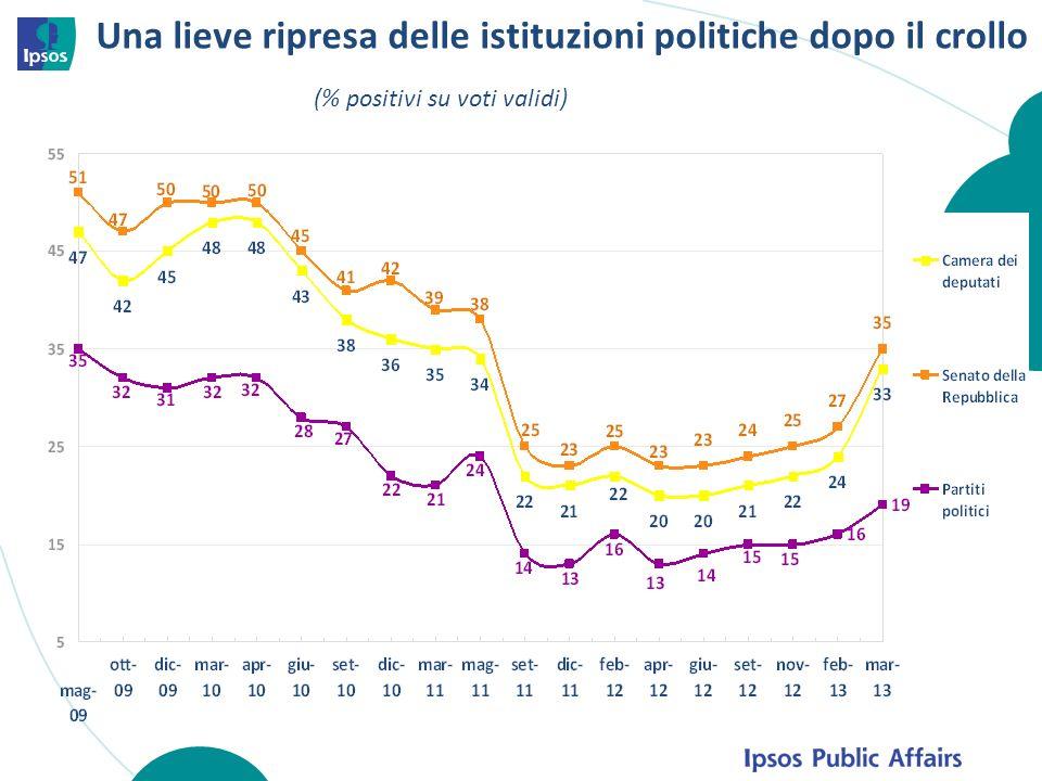 Una lieve ripresa delle istituzioni politiche dopo il crollo (% positivi su voti validi)