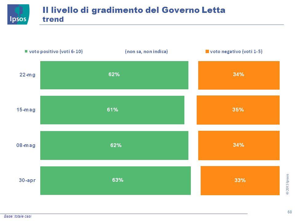 68 © 2013 Ipsos Il livello di gradimento del Governo Letta trend Base: totale casi