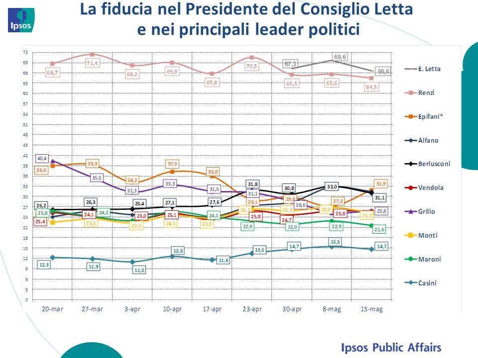 La fiducia nel Presidente del Consiglio Letta e nei principali leader politici