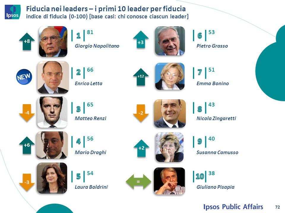 Fiducia nei leaders – i primi 10 leader per fiducia indice di fiducia (0-100) [base casi: chi conosce ciascun leader] 81 Giorgio Napolitano +8 66 Enri