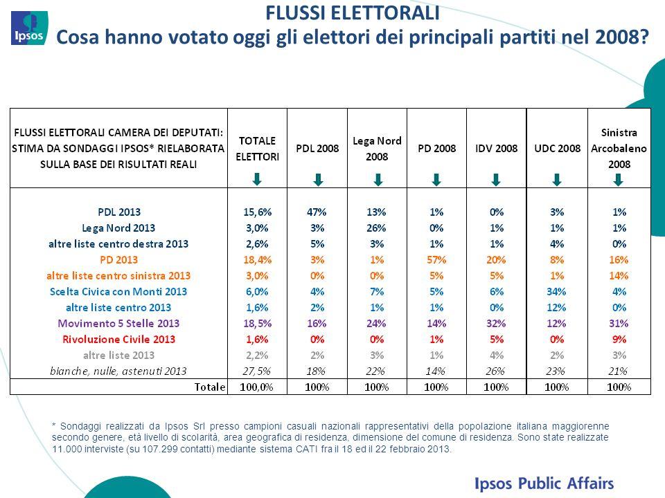 FLUSSI ELETTORALI Cosa hanno votato oggi gli elettori dei principali partiti nel 2008? * Sondaggi realizzati da Ipsos Srl presso campioni casuali nazi