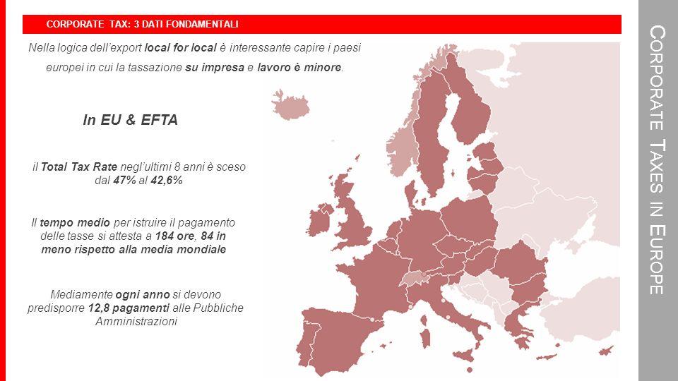 CORPORATE TAX: 3 DATI FONDAMENTALI C ORPORATE T AXES IN E UROPE Nella logica dellexport local for local è interessante capire i paesi europei in cui la tassazione su impresa e lavoro è minore.