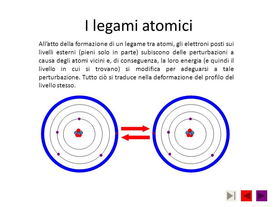 I legami atomici Allatto della formazione di un legame tra atomi, gli elettroni posti sui livelli esterni (pieni solo in parte) subiscono delle pertur