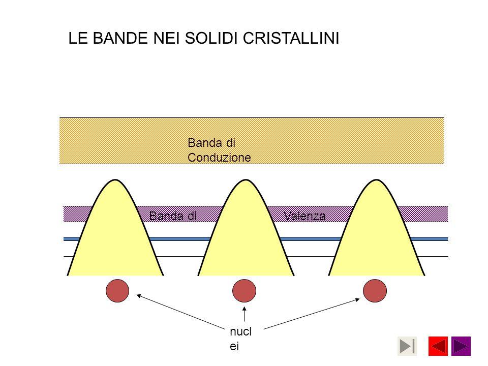 Banda di Conduzione Banda diValenza nucl ei LE BANDE NEI SOLIDI CRISTALLINI