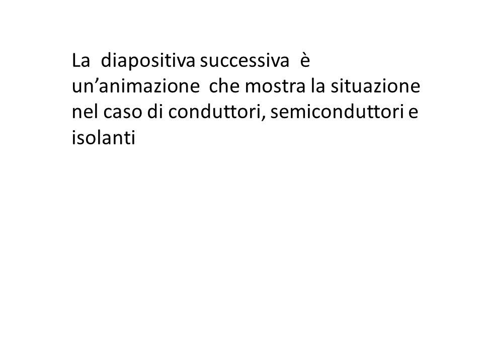 La diapositiva successiva è unanimazione che mostra la situazione nel caso di conduttori, semiconduttori e isolanti