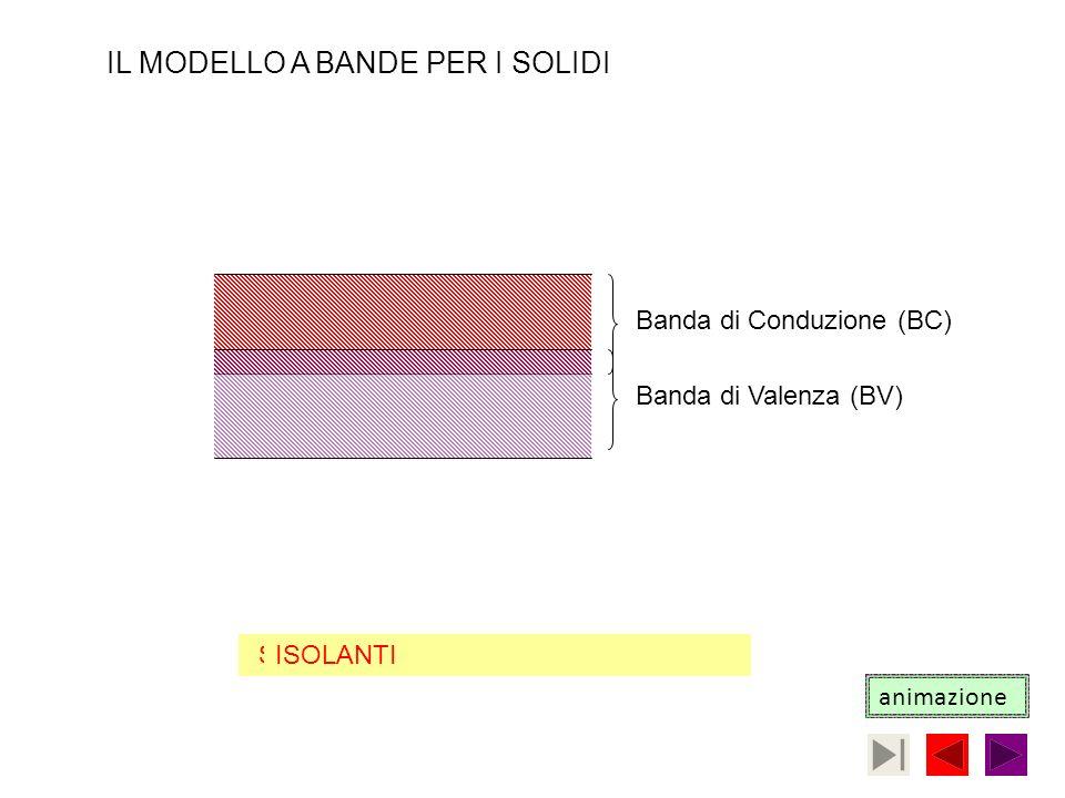 Banda di Conduzione (BC)Banda di Valenza (BV) CONDUTTORI IL MODELLO A BANDE PER I SOLIDI SEMICONDUTTORIISOLANTI animazione