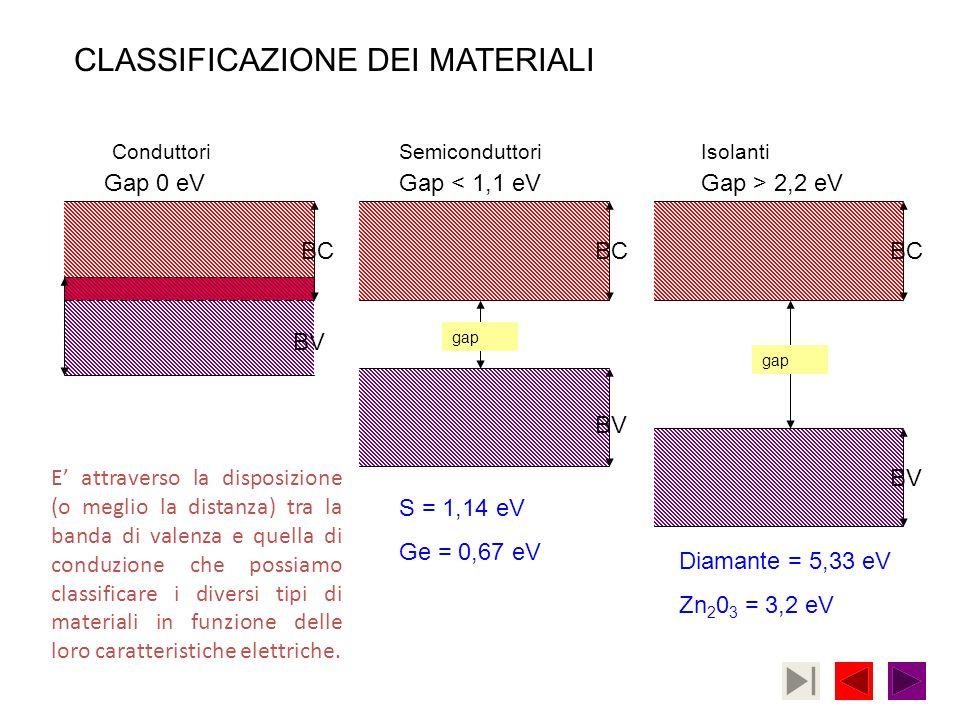 ConduttoriSemiconduttoriIsolanti Gap < 1,1 eVGap > 2,2 eV BC BV CLASSIFICAZIONE DEI MATERIALI Gap 0 eV S = 1,14 eV Ge = 0,67 eV Diamante = 5,33 eV Zn
