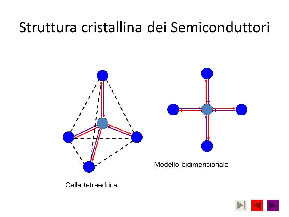 Struttura cristallina dei Semiconduttori Cella tetraedrica Modello bidimensionale