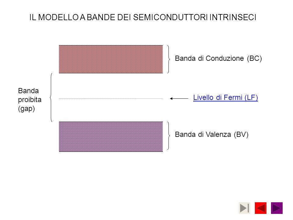 Banda di Conduzione (BC) Banda di Valenza (BV) Livello di Fermi (LF) Banda proibita (gap) IL MODELLO A BANDE DEI SEMICONDUTTORI INTRINSECI