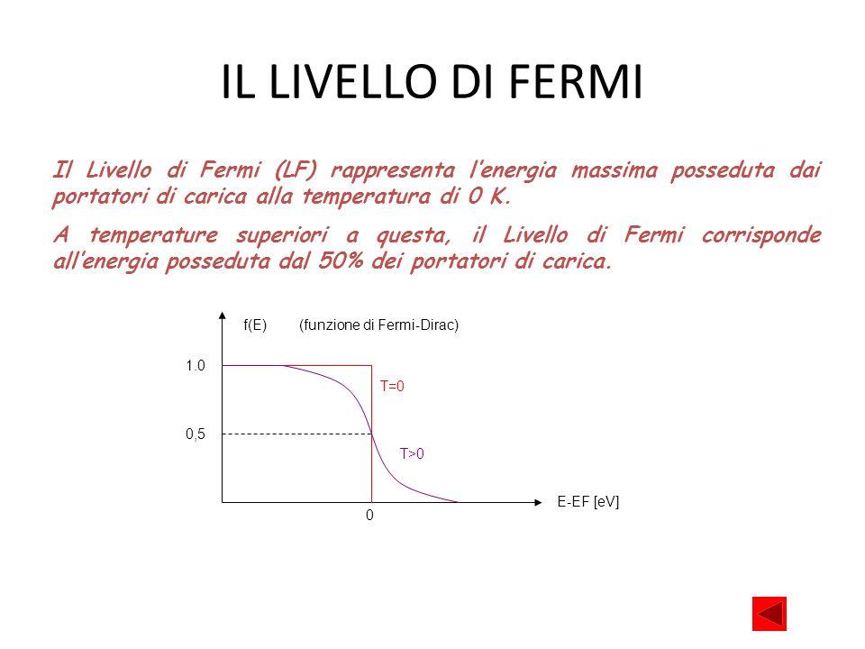 IL LIVELLO DI FERMI Il Livello di Fermi (LF) rappresenta lenergia massima posseduta dai portatori di carica alla temperatura di 0 K. A temperature sup