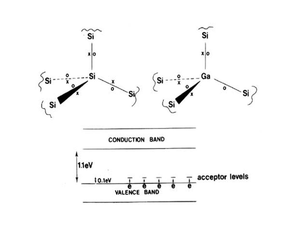 Il gap tra livello accettore e il top della banda di valenza è piccolo (< 0.1 eV).