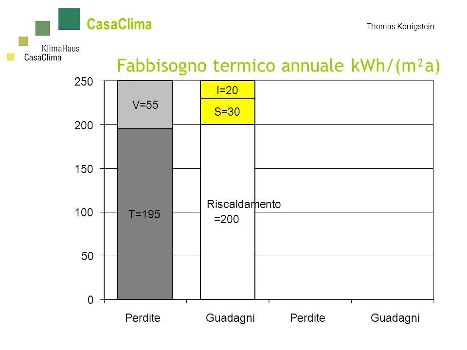 CasaClima Thomas Königstein Fabbisogno termico annuale kWh/(m²a) T=195 V=55 Riscaldamento =200 S=30 I=20 0 50 100 150 200 250 PerditeGuadagniPerditeGuadagni