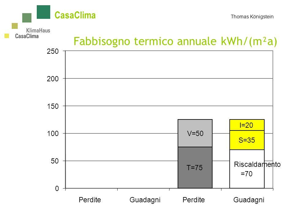 CasaClima Thomas Königstein Fabbisogno termico annuale kWh/(m²a) T=75 V=50 Riscaldamento =70 S=35 I=20 0 50 100 150 200 250 PerditeGuadagniPerditeGuadagni
