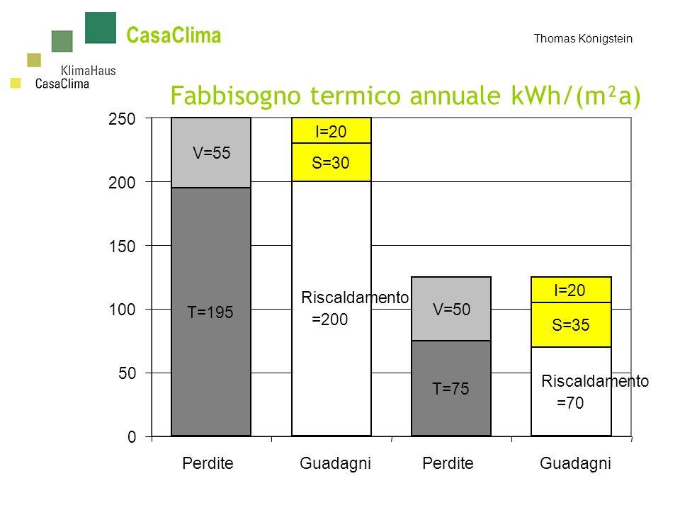CasaClima Thomas Königstein Fabbisogno termico annuale kWh/(m²a) T=75 T=195 V=50 V=55 Riscaldamento =70 Riscaldamento =200 S=35 S=30 I=20 0 50 100 150 200 250 PerditeGuadagniPerditeGuadagni