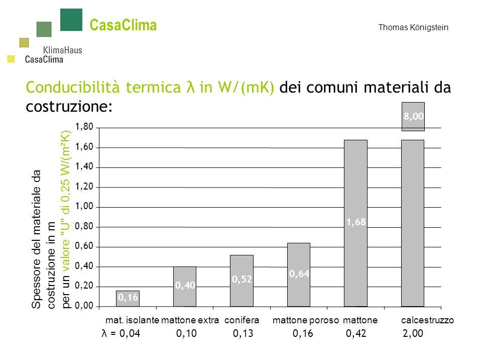 CasaClima Thomas Königstein λ = 0,04 0,10 0,13 0,16 0,42 2,00 Conducibilità termica λ in W/(mK) dei comuni materiali da costruzione: 8,00 Spessore del materiale da costruzione in m per un valore U di 0,25 W/(m²K) 0,16 0,40 0,52 0,64 1,68 0,00 0,20 0,40 0,60 0,80 1,00 1,20 1,40 1,60 1,80 mat.